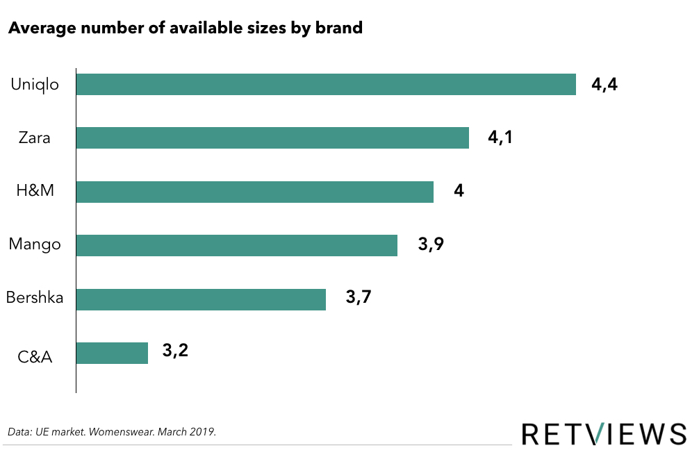 The availability of sizes per brand graph. Size Inclusivity