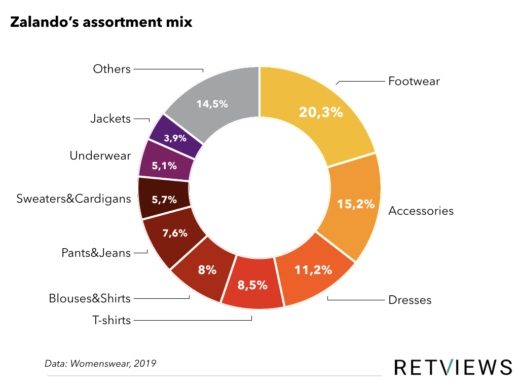 Zalando Assortment Mix graph