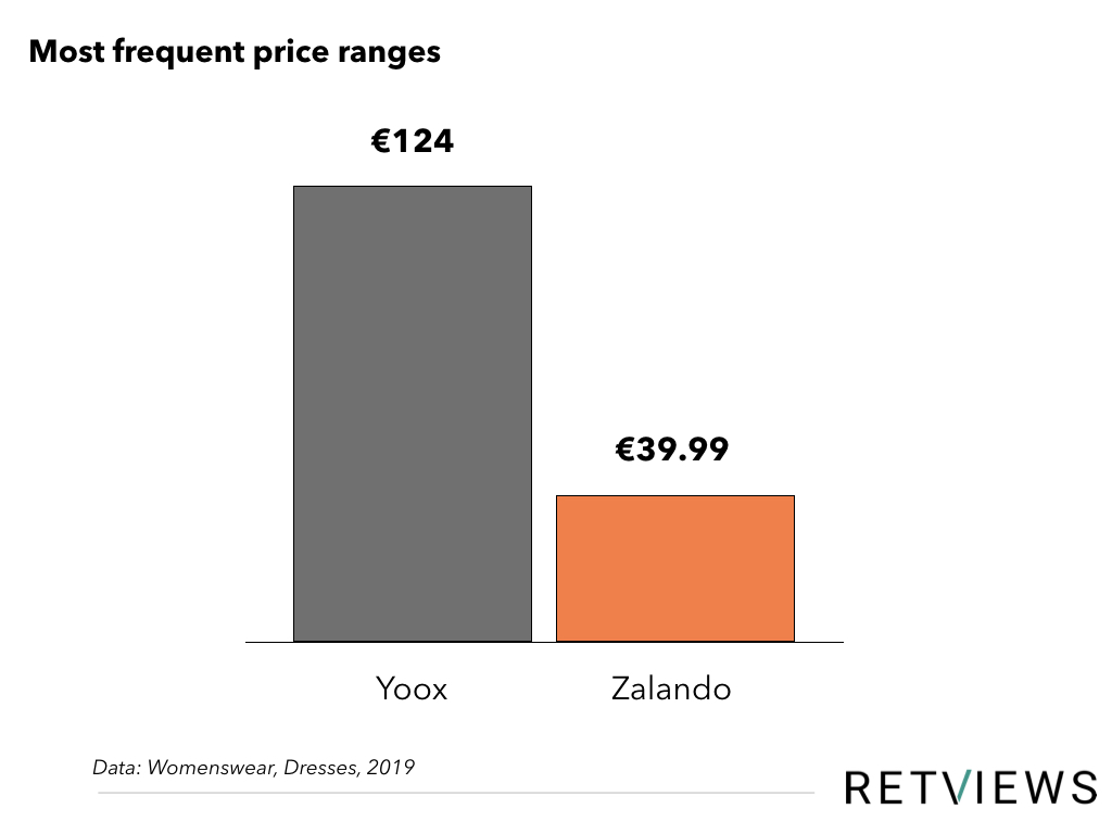 Zalando Price range graph
