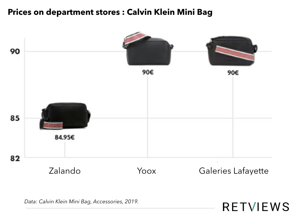 Zalando Assortment picture graph
