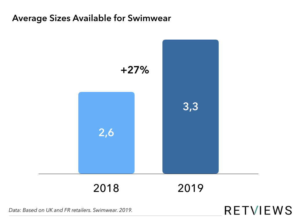 average sizes available for swimwear graph