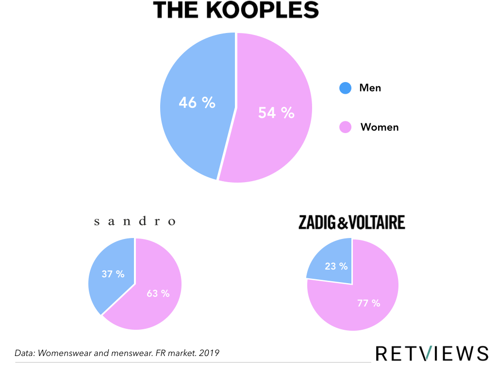 the kooples acquisition graph
