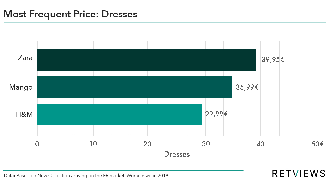 fast fashion pricing