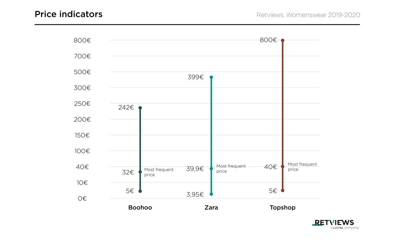 Boohoo clothing price vs zara and topshop